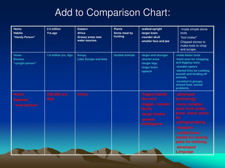 Add to Comparison Chart: