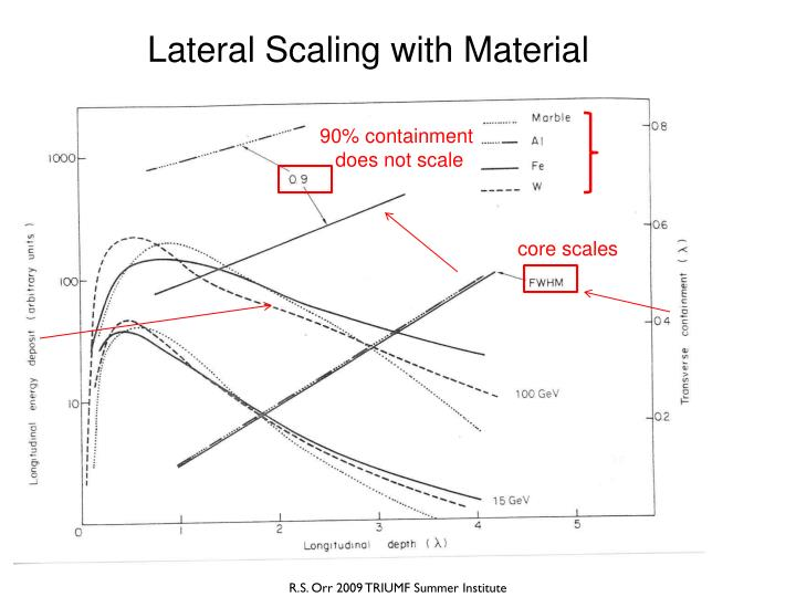 Lateral Scaling with Material