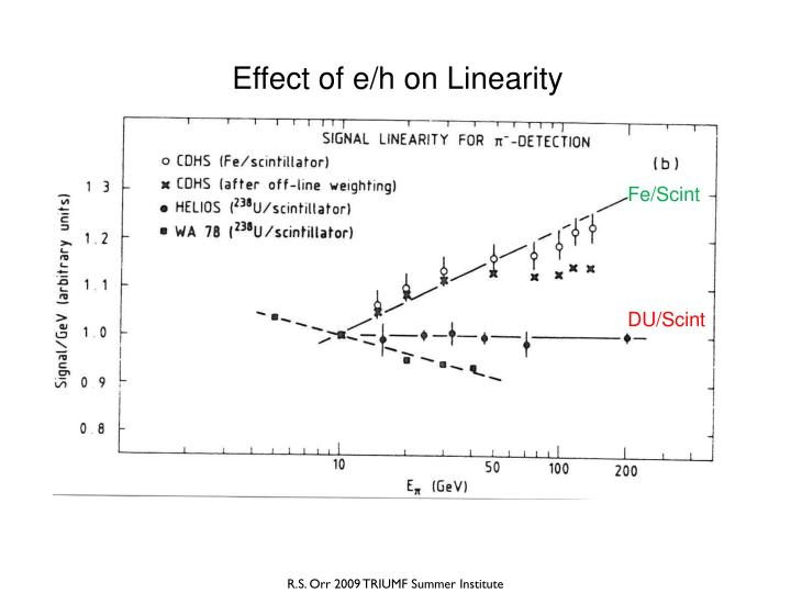 Effect of e/h on Linearity