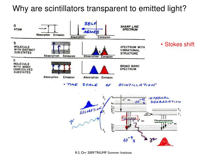 Why are scintillators transparent to emitted light?