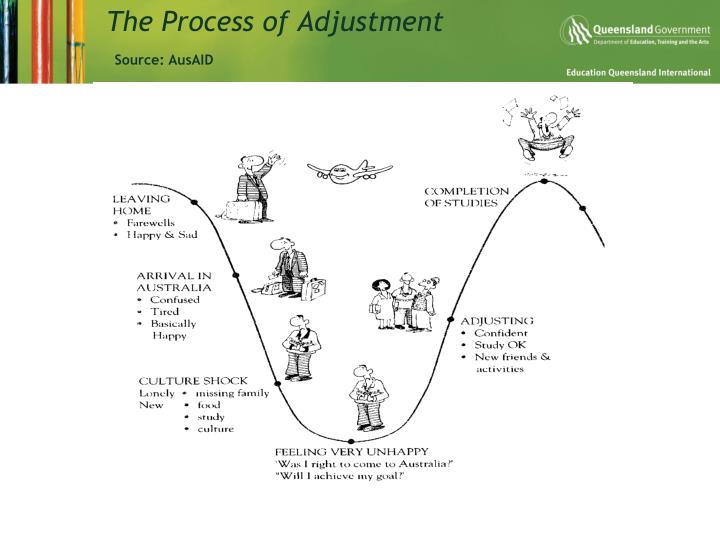The Process of Adjustment