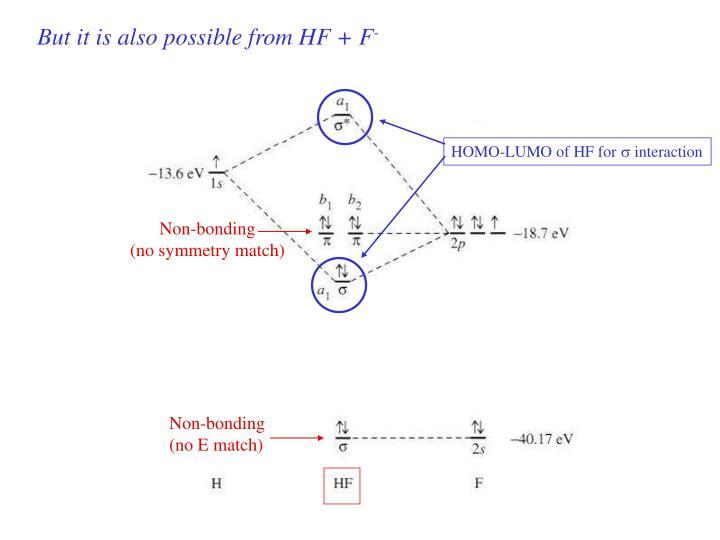 HOMO-LUMO of HF for