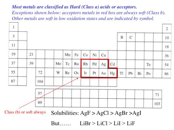 Most metals are classified as Hard (Class a) acids or acceptors.