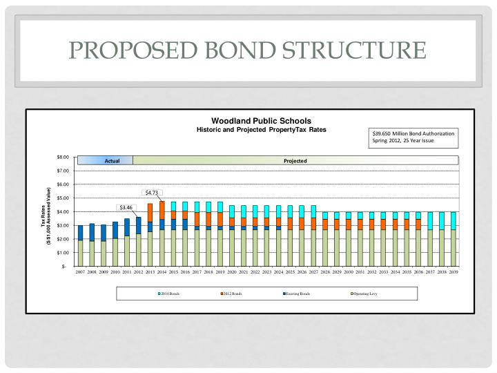 Proposed Bond Structure