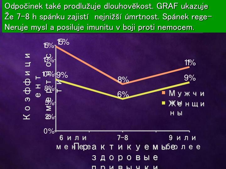 Odpočinek také prodlužuje dlouhověkost. GRAF ukazuje
