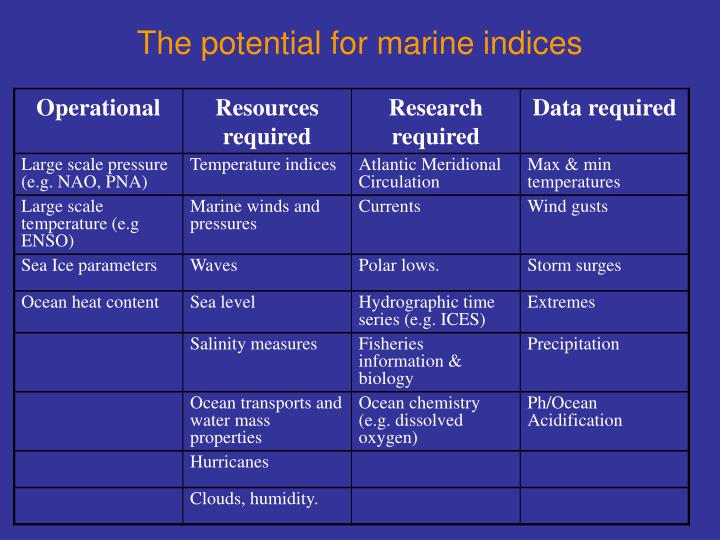 The potential for marine indices