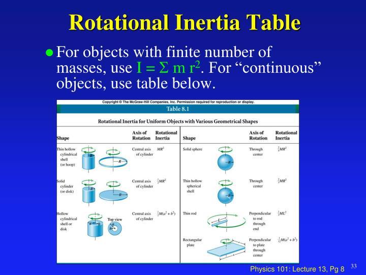 Rotational Inertia Table