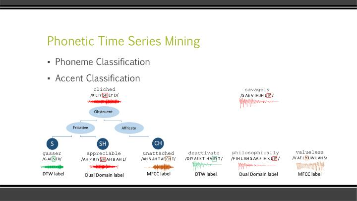 Phonetic time series mining