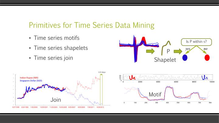 Primitives for time series data mining