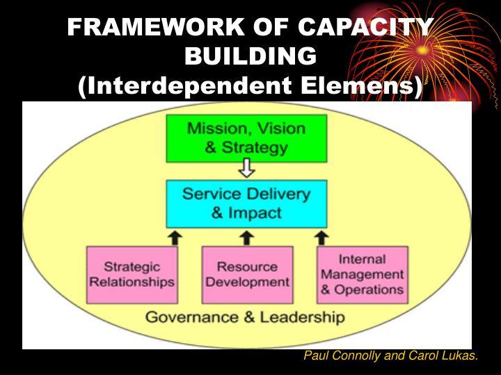 FRAMEWORK OF CAPACITY BUILDING