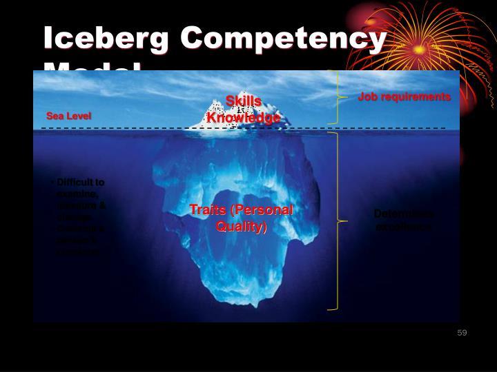 Iceberg Competency Model