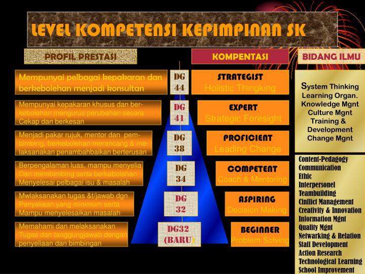 LEVEL KOMPETENSI KEPIMPINAN SK