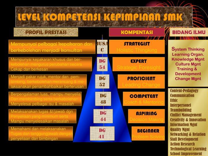 LEVEL KOMPETENSI KEPIMPINAN SMK
