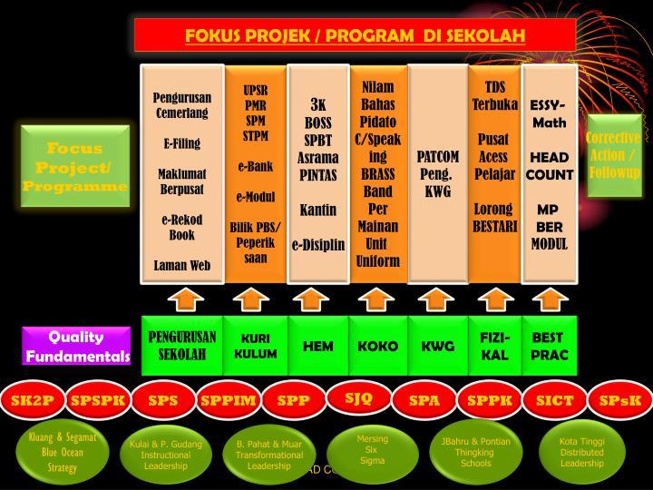 FOKUS PROJEK / PROGRAM  DI SEKOLAH