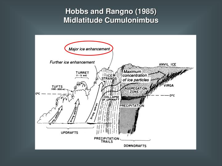 Hobbs and Rangno (1985)