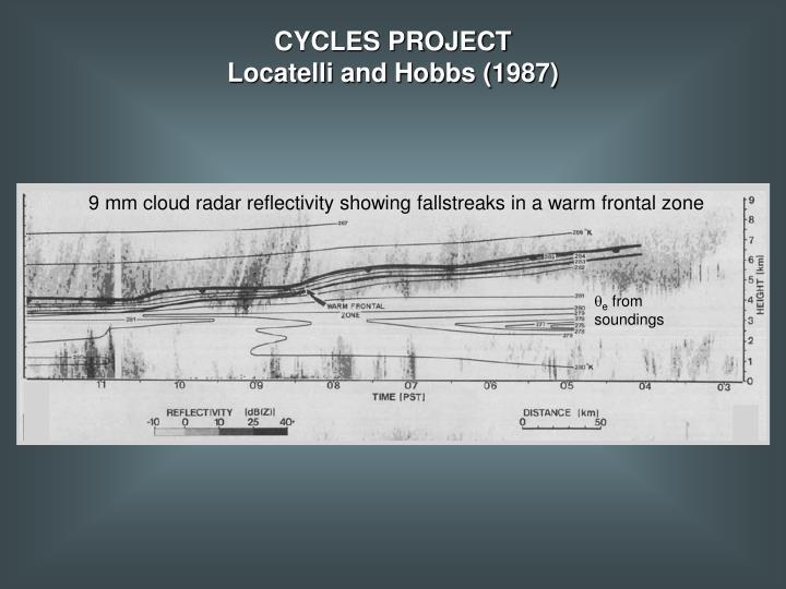 9 mm cloud radar reflectivity showing fallstreaks in a warm frontal zone