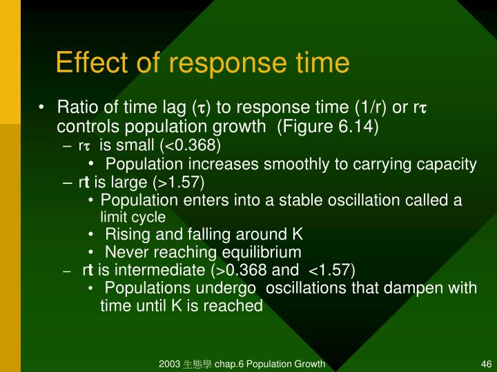 Effect of response time