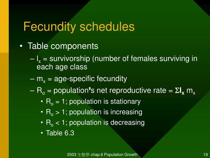 Fecundity schedules