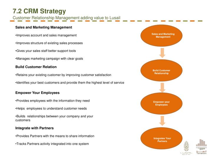 7.2 CRM Strategy