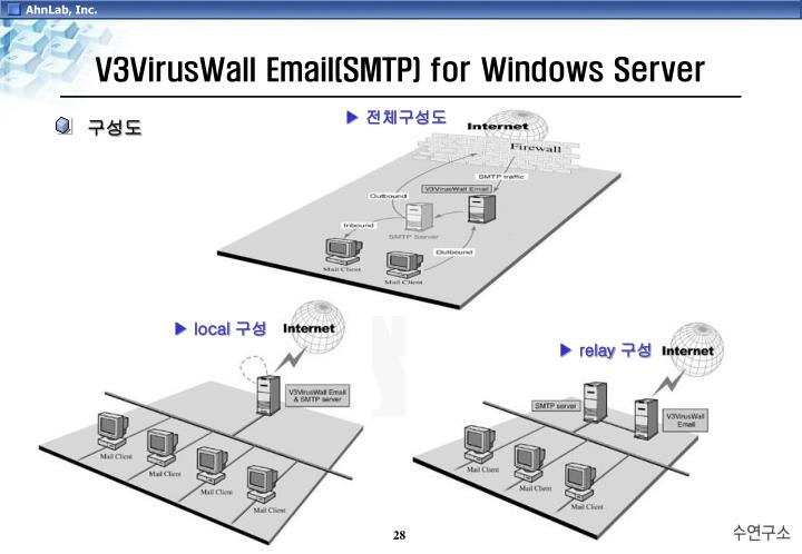 V3VirusWall Email(SMTP) for Windows Server