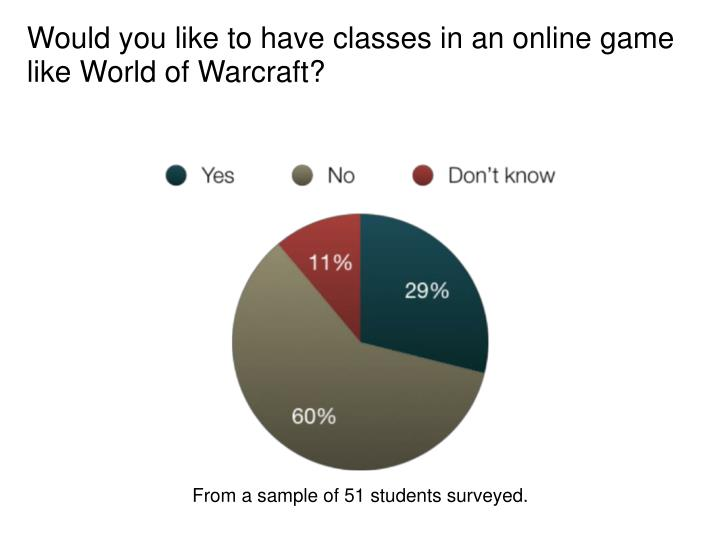 Would you like to have classes in an online game like World of Warcraft?