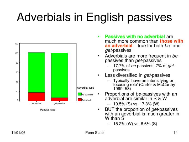 Adverbials in English passives