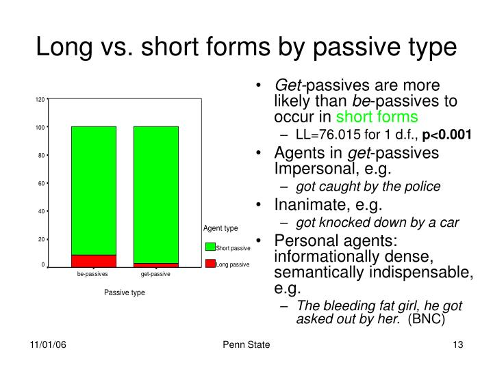 Long vs. short forms by passive type