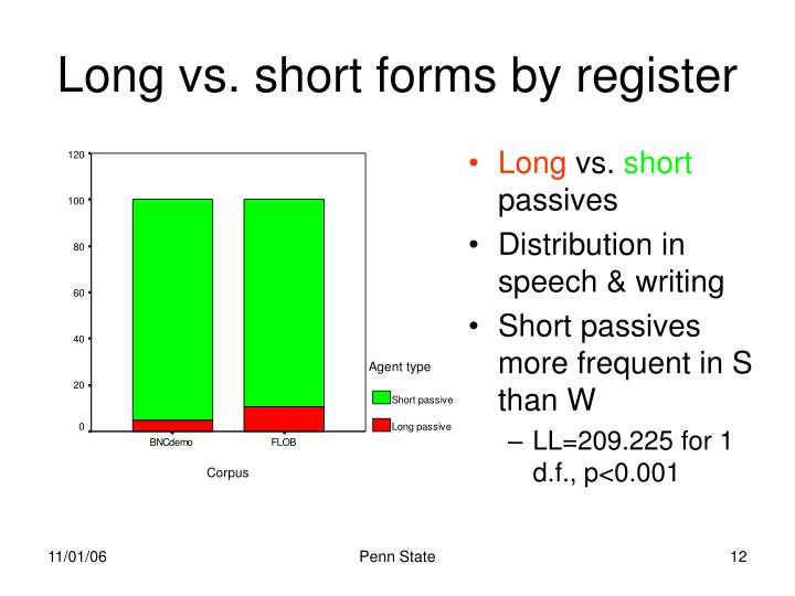 Long vs. short forms by register
