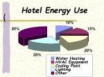 hotel energy use