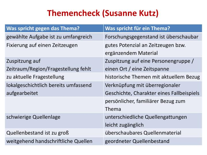 Themencheck (Susanne