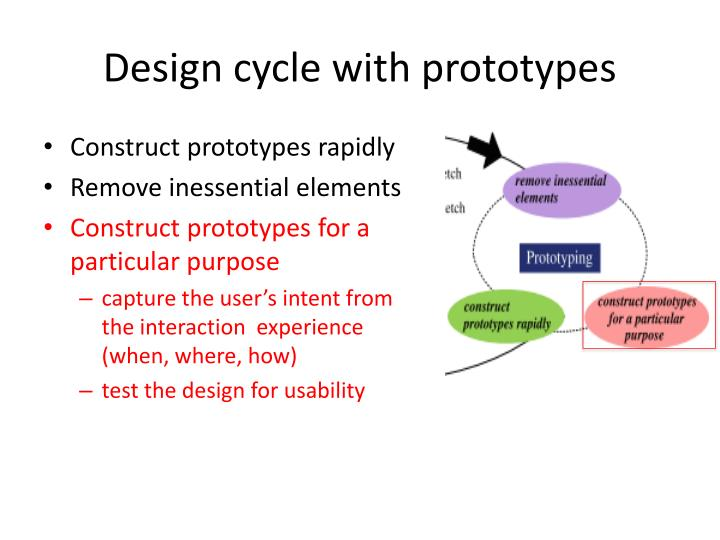 Design cycle with prototypes