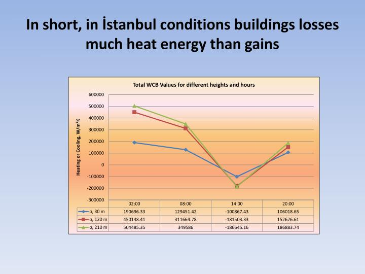 In short, in İstanbul conditions buildings losses much heat energy than gains