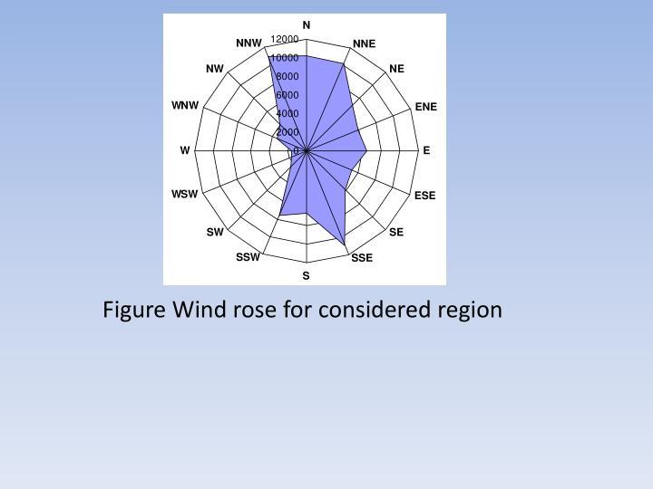 Figure Wind rose for considered region