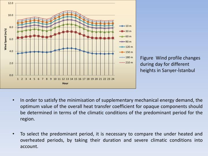 In order to satisfy the minimisation of supplementary mechanical energy demand, the optimum value of the overall heat transfer coefficient for opaque components should be determined in terms of the climatic conditions of the predominant period for the region.