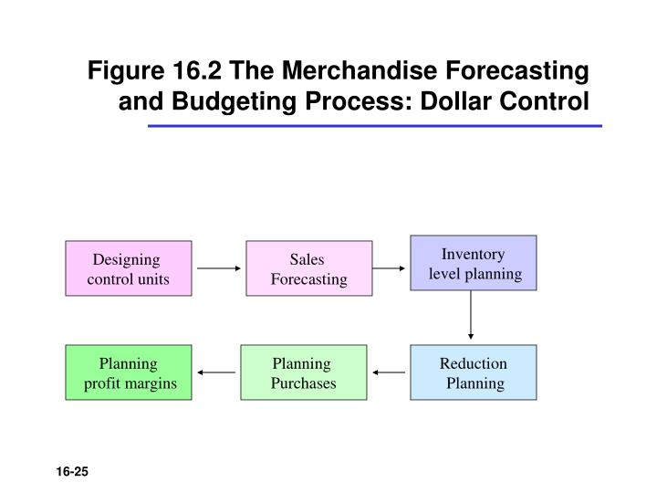 Figure 16.2 The Merchandise Forecasting and Budgeting Process: Dollar Control