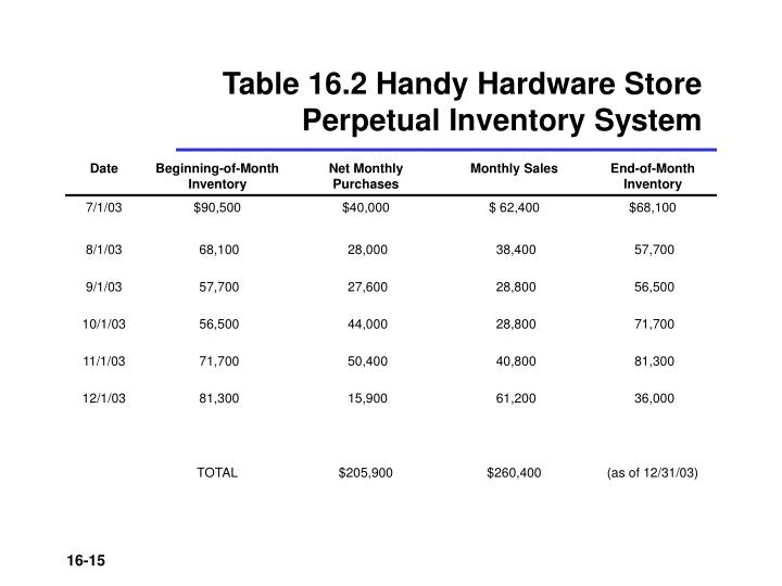 Table 16.2 Handy Hardware Store
