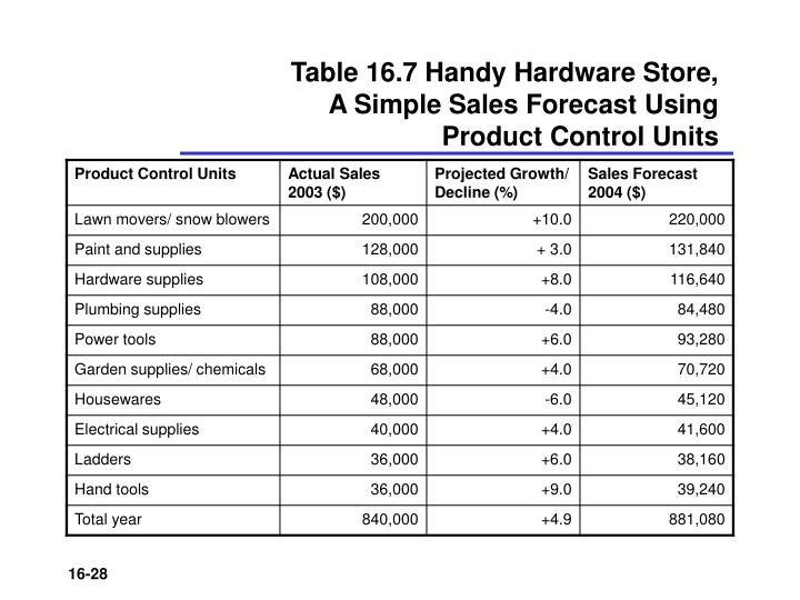 Table 16.7 Handy Hardware Store,