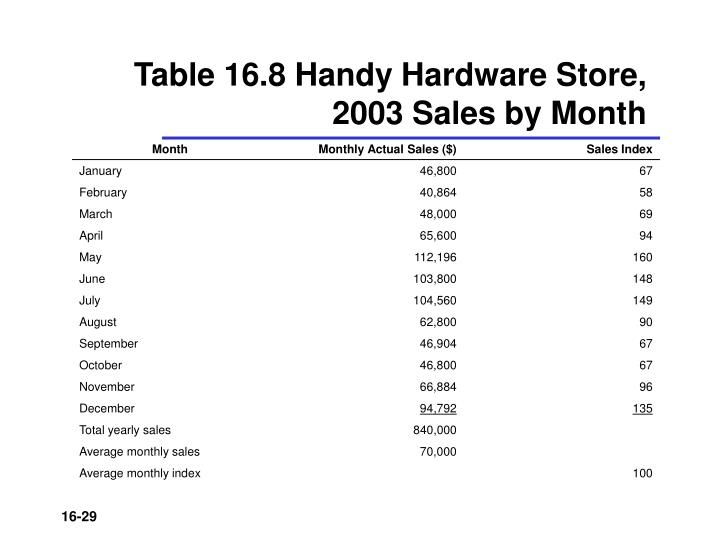Table 16.8 Handy Hardware Store, 2003 Sales by Month