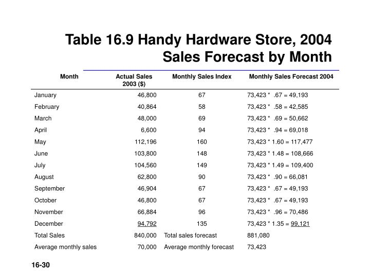 Table 16.9 Handy Hardware Store, 2004 Sales Forecast by Month