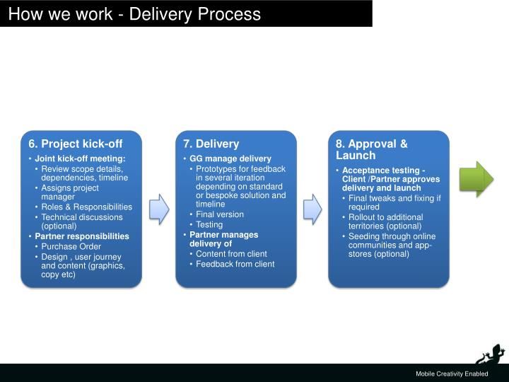 How we work - Delivery Process
