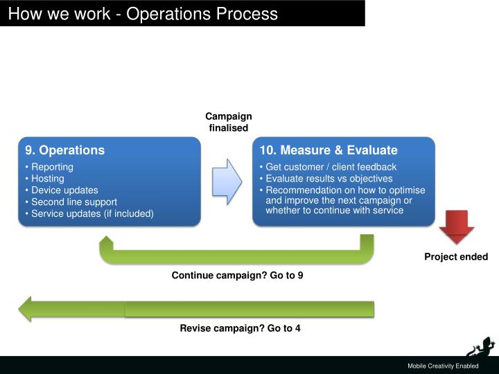 How we work - Operations Process