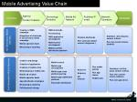 mobile advertising value chain