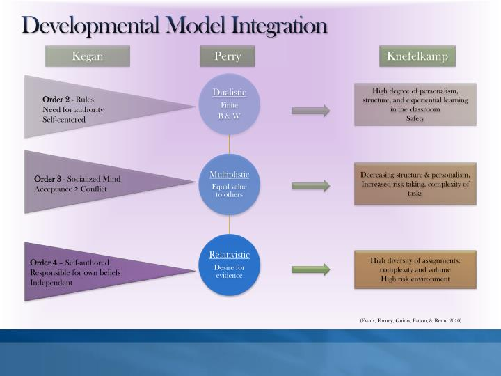 Developmental Model Integration