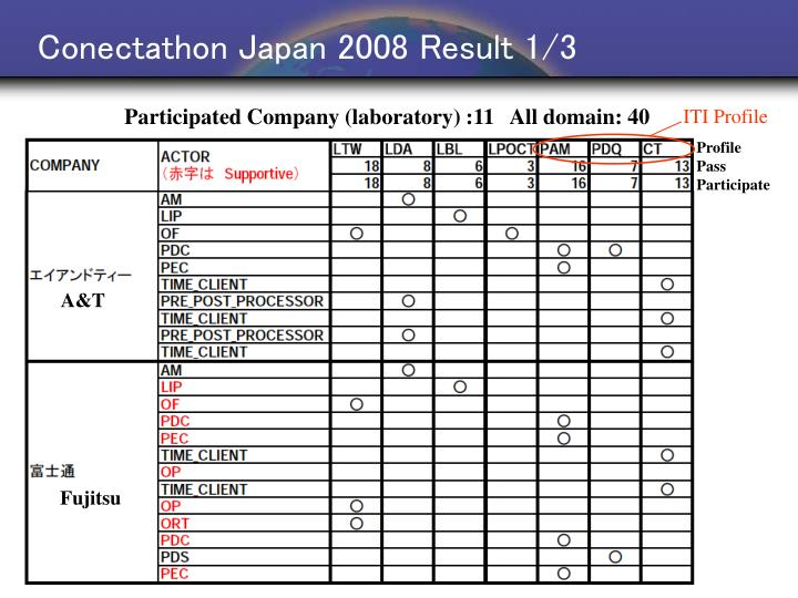Conectathon Japan 2008 Result 1/3