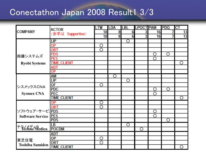 Conectathon Japan 2008 Result1 3/3