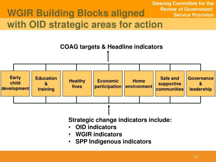 WGIR Building Blocks aligned