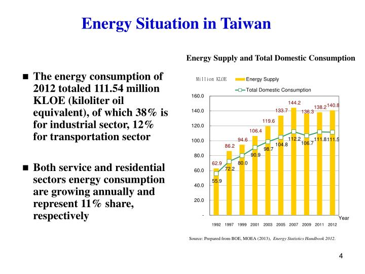Energy Situation in Taiwan