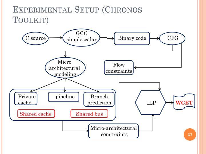 Experimental Setup (