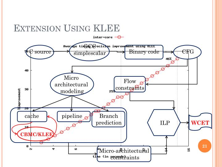 Extension Using KLEE