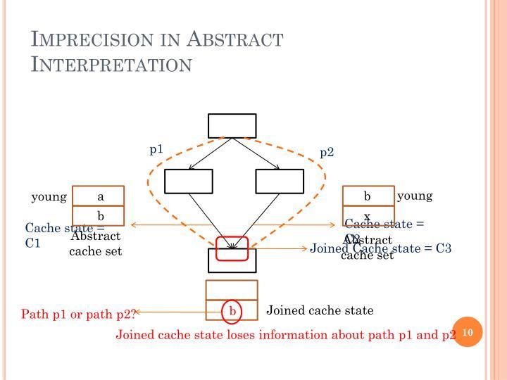 Imprecision in Abstract Interpretation